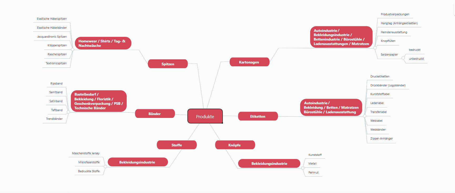 Mindmaps Deutsch